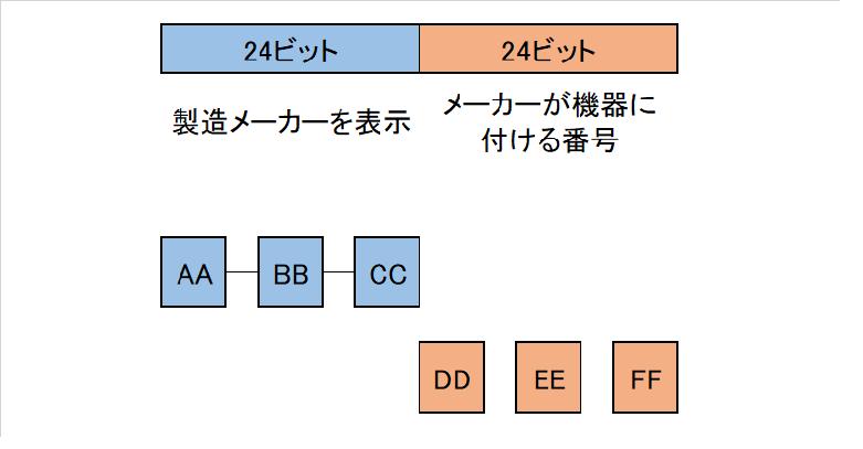 MACアドレス表記例