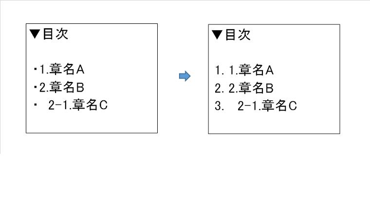 ページ作成図 ulとol